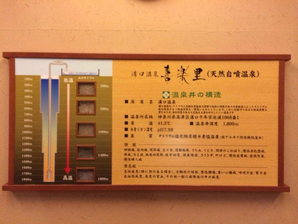 昨日!溝口温泉喜楽里に行ってきました!